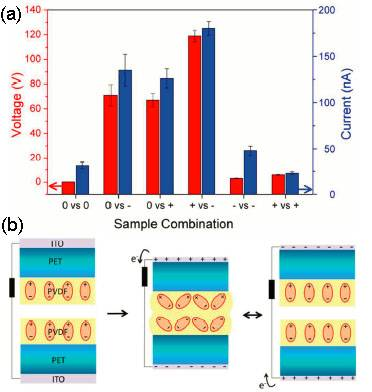 反向极化铁电薄膜实现高性能类摩擦电纳米发电机