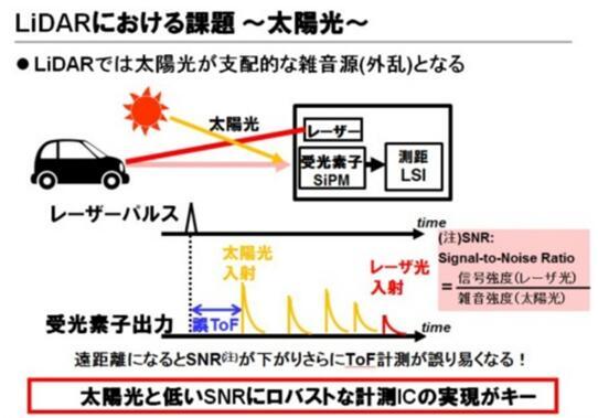 东芝布局汽车LiDAR半导体业务 助推探测距离翻番