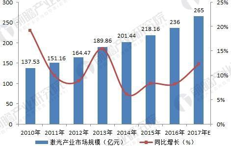2018年激光产业现状与发展趋势分析
