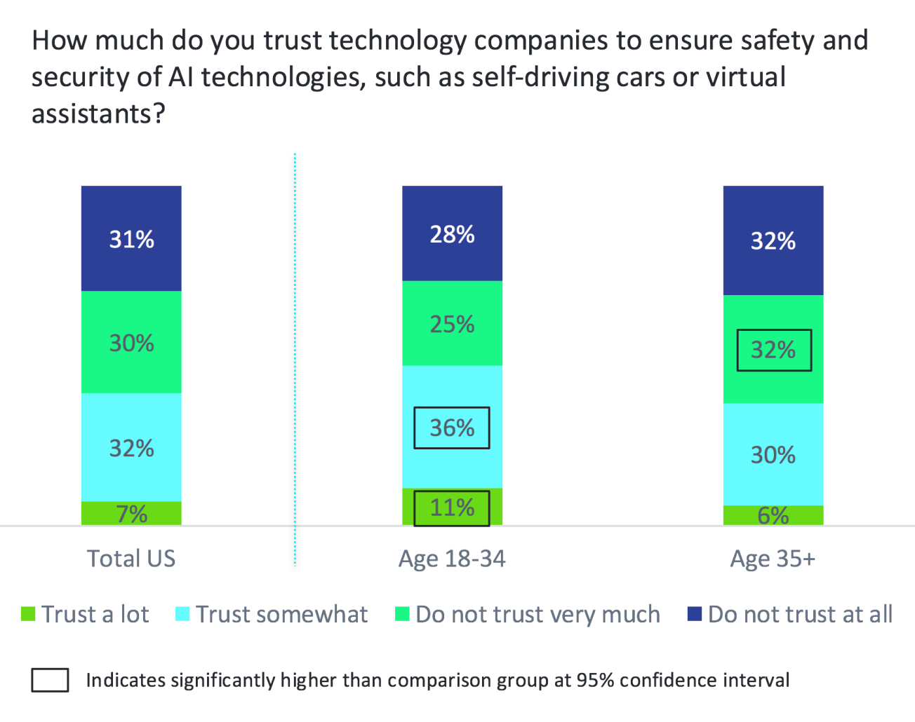Fluentco:42%的美国人不知道AI将如何影响他们的工作
