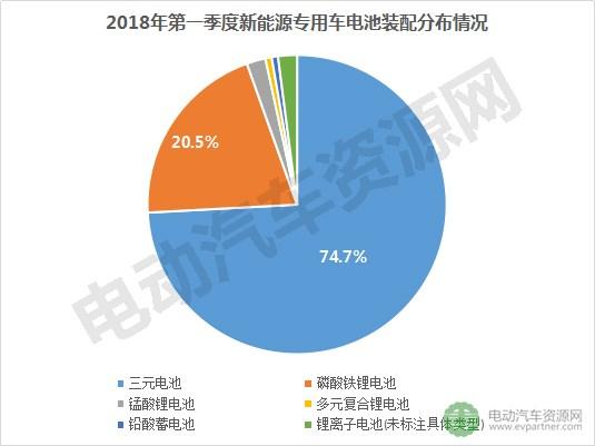 2018第一季度新能源专用车电池企业装机量排行出炉,江苏智航/宁德时代/江苏索尔排前三