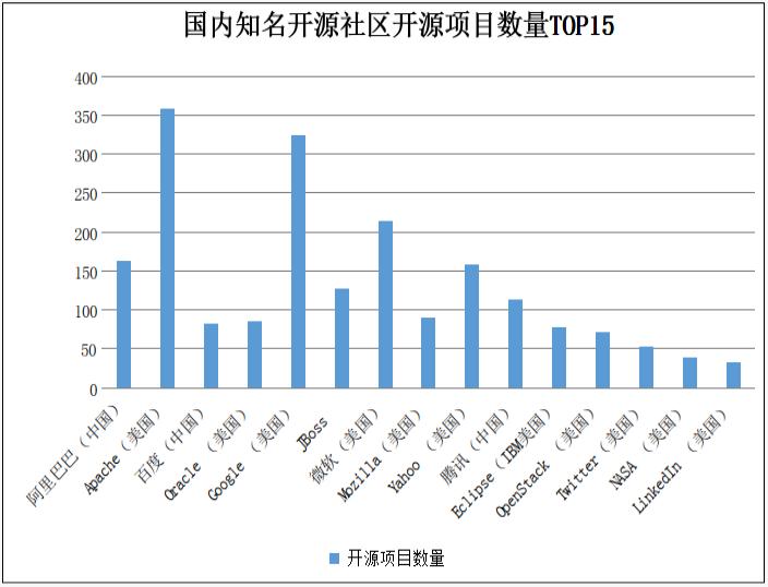 """痛不止""""芯"""":假如这些基础架构对中国闭源,中国该怎么办?"""
