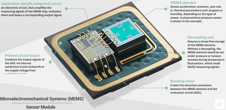 """追随""""MEMS一哥""""博世 回顾传感器在汽车和手机领域的发展之路"""