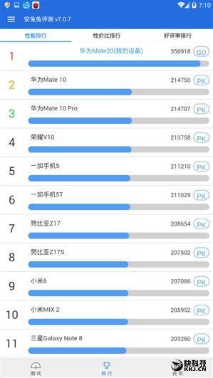 麒麟980+屏下指纹 华为Mate 20跑分创纪录35万
