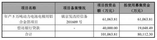 背靠十大家电巨头:鼎胜新材IPO连日涨停