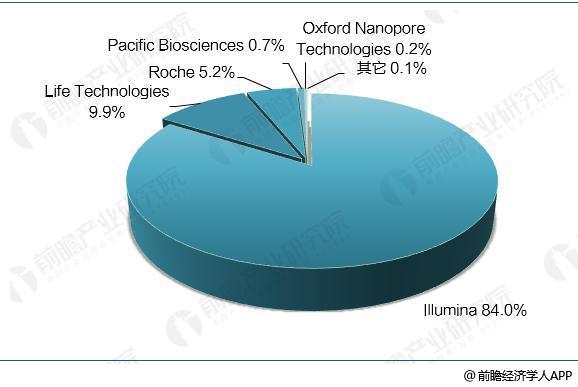 瀚海基因完成A轮2.18亿元融资 资本助力基因测序仪国产化