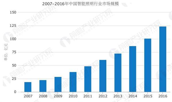 智能化时代到来 智能照明行业市场迅速发展