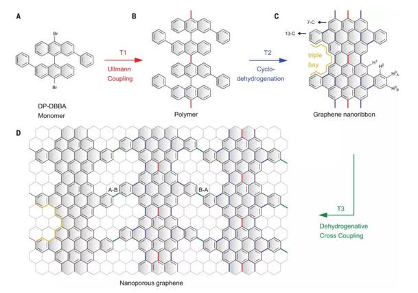 cience重磅:化学合成半导体纳米孔石墨烯!
