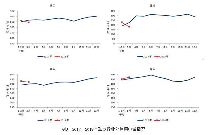 中电联发布2018年1-3月份电力工业运行简况