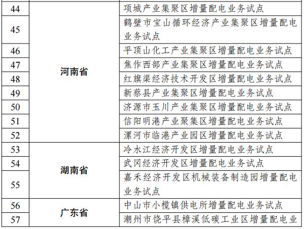 第三批97个增量配电业务改革试点名单