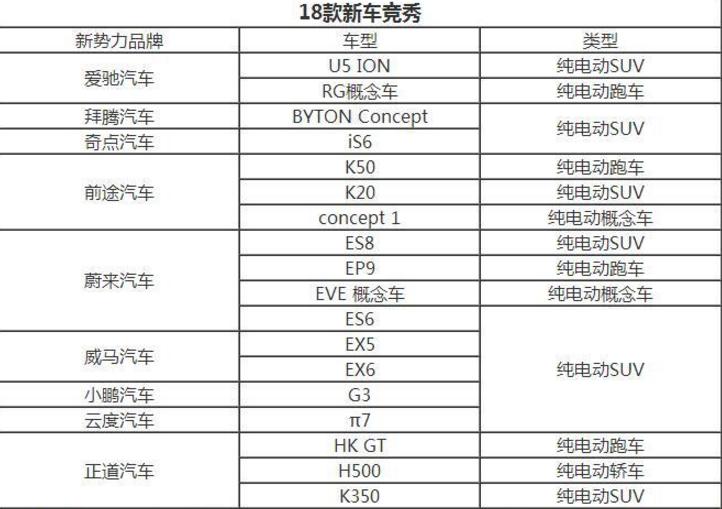 """2018北京车展竟成各大新能源车企""""争夺之地"""""""