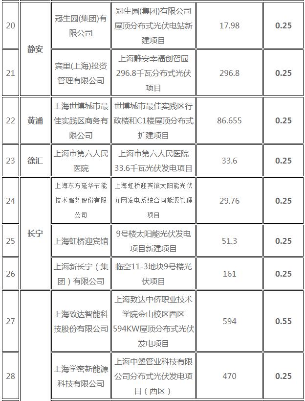 分布式光伏0.25元/度 个人项目0.4元/度 连补五年! 上海公布2017年第三批可再生能源和新能源发展专项资金奖励目录