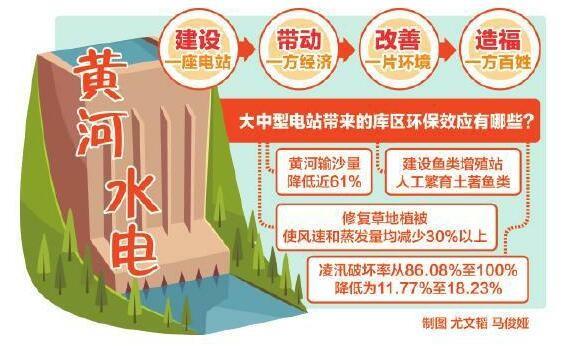 黄河水电清洁能源装机占比达92%