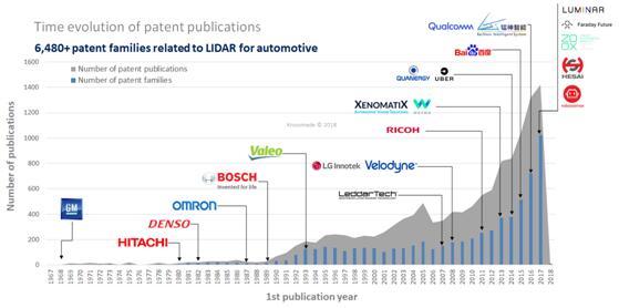 掌握核心技术是根本 LiDAR知识产权哪家强?