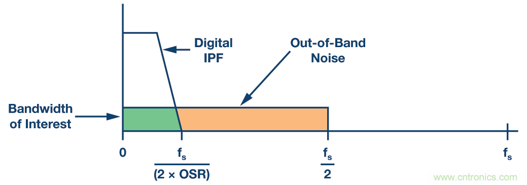 精密ADC用滤波器设计的实际挑战和考虑