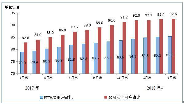 三大运营商4G用户总数突破10亿