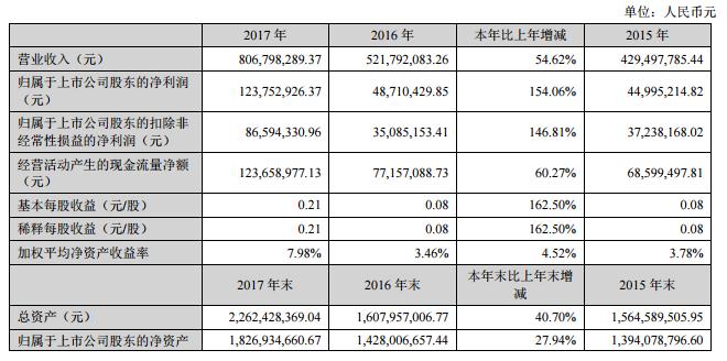 道明光学去年净利1.24亿 同比增长154%