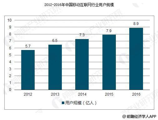 移动互联网飞速发展 行业市场规模大增