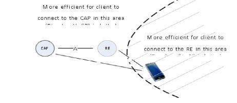 浅谈Wifi-son技术 提升无线网络利用率