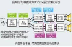"""全球首发!ROHM开发出高音质音响用电源IC""""BD372xx系列"""""""