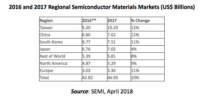 中国半导体发展有多快,从半导体材料的消耗增速可以窥其一斑