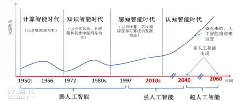 中国人工智能芯片市场分析和展望
