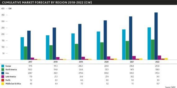 2020年全球风电容量将突破60吉瓦大关