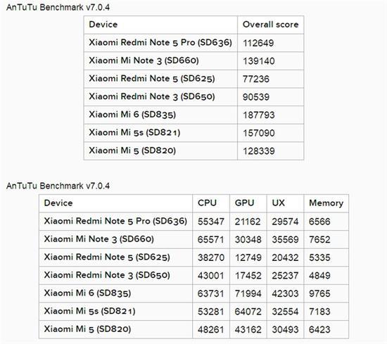 小米6X/红米Note 5如何选择?看完保证你不纠结