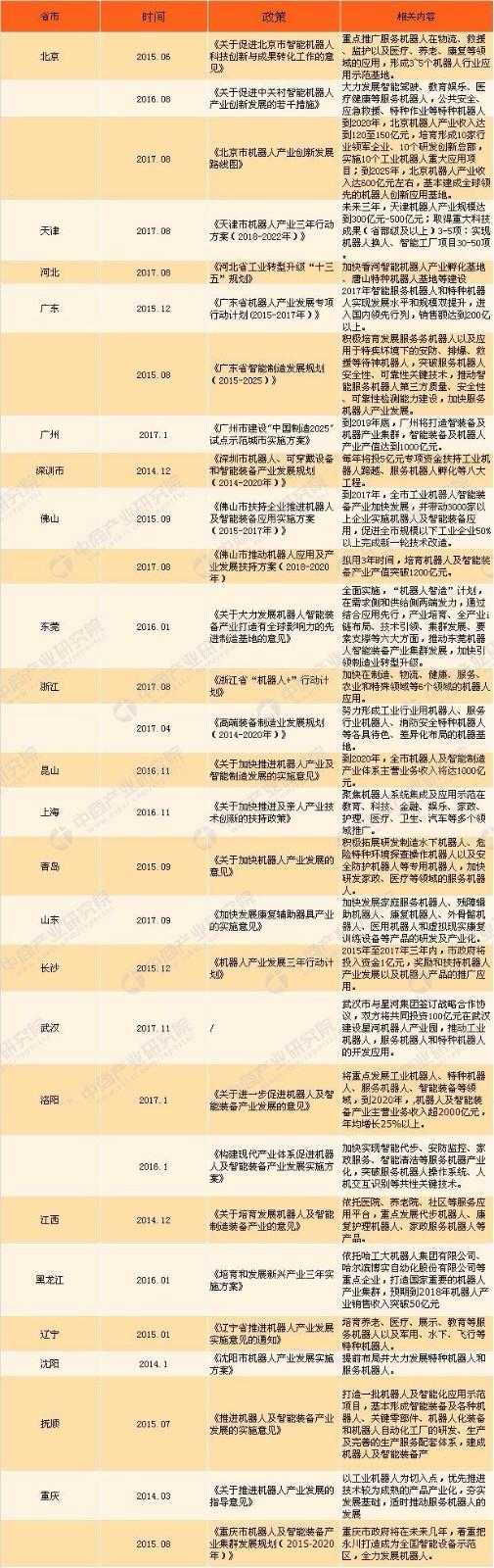 2018年中国服务机器人行业市场前景研究报告