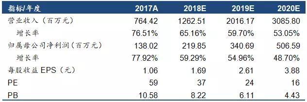 拓斯达:一季报业绩接近预告上限 继续保持高成长