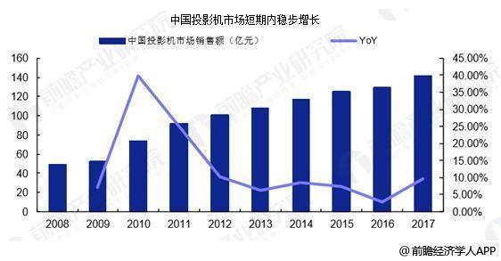 中国投影机行业快速发展 市场规模不断扩大