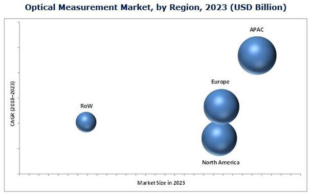 全球光学测量市场规模2023年增至51.4亿美元