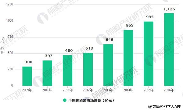 传感器市场持续快速增长