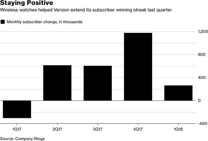 Verizon财报:2018年Q1 Verizon智能设备用户增长了 35.9 万
