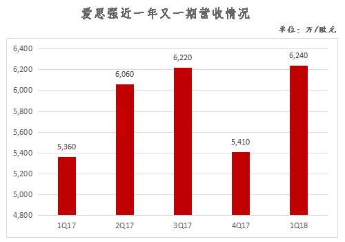 爱思强1Q18业绩出炉:净利同比暴增191%
