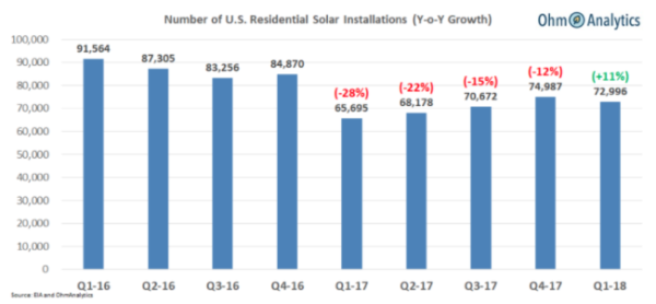 2018年一季度美国住宅太阳能市场同比增长11%