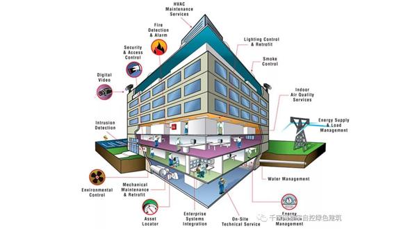 物联网:'BAS技术如何实现智能建筑节能优化'