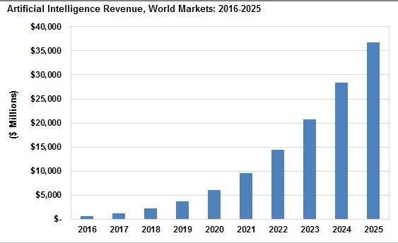 阿里的半导体梦,未来能否超越英特尔和微软?