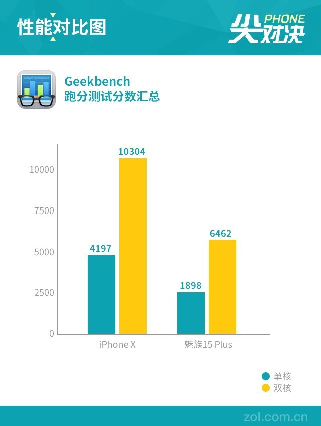魅族15对标苹果:iPhoneX竟输在了这一项上