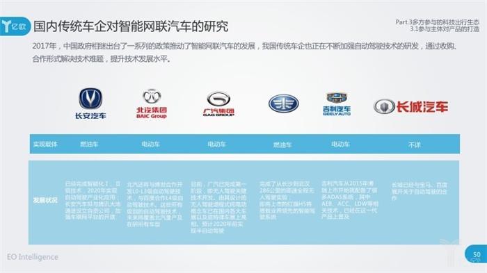 车企、科技公司加紧布局智能网联汽车