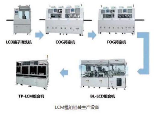 被热炒的3C行业究竟需要什么样的自动化设备?