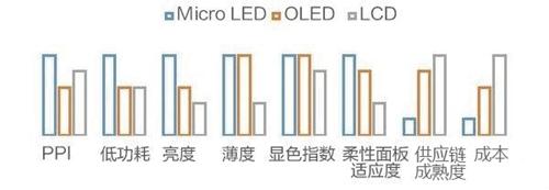 显示大潮的异类玩家 Micro LED开启LED新纪元