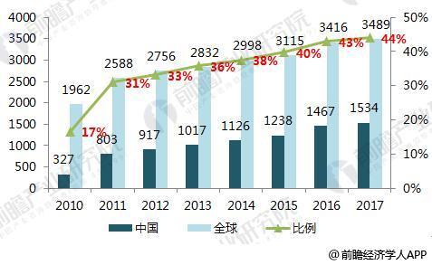 2018年全球蓝宝石行业市场结构和下游需求分析