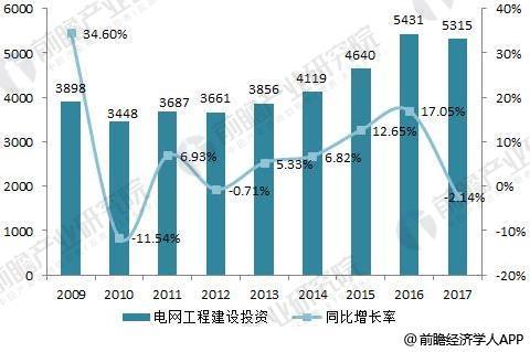 2018年配电开关控制设备行业发展现状 市场规模逐渐扩张