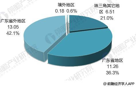 十张图带你了解东江环保2017年业绩看点 危废龙头迈入新征程