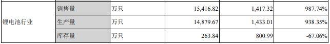 尤夫股份2017年营收和利润翻倍 锂电池业务毛利率31.54%