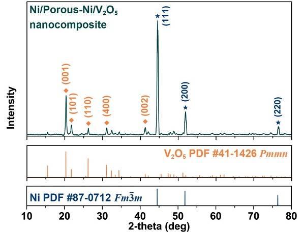 新型纳米超分级结构Ni/Porous-Ni/V2O5高性能储锂电极