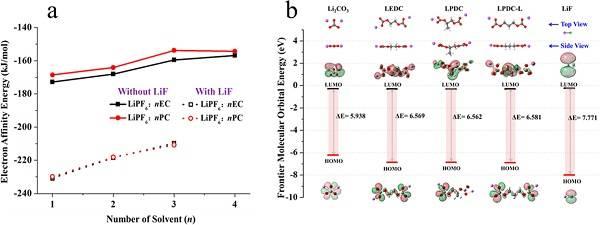 解密锂离子电池中碳酸丙烯酯(PC)和碳酸乙烯酯(EC)的差异