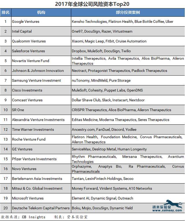 全球20大公司风险资本,谷歌、英特尔、高通位居前三