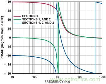 有源滤波器的相位响应第二部分:低通和高通响应